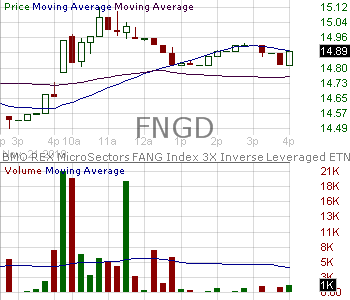 FNGD - MicroSectors FANG Index -3X Inverse Leveraged ETNs due January 8 2038 15 minute intraday candlestick chart with less than 1 minute delay