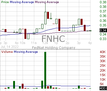 FNHC - FedNat Holding Company 15 minute intraday candlestick chart with less than 1 minute delay