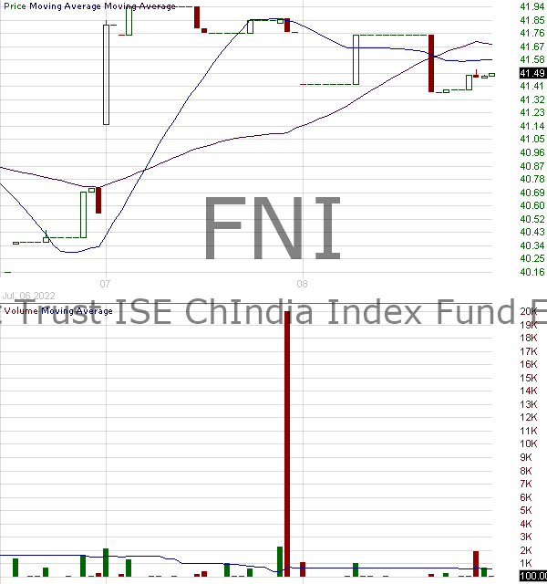 FNI - First Trust Chindia ETF 15 minute intraday candlestick chart with less than 1 minute delay