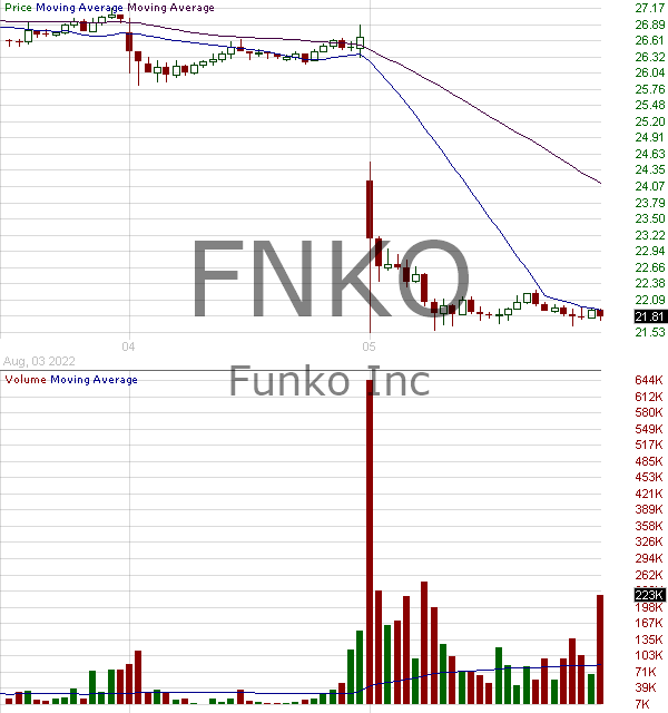 FNKO - Funko Inc. 15 minute intraday candlestick chart with less than 1 minute delay