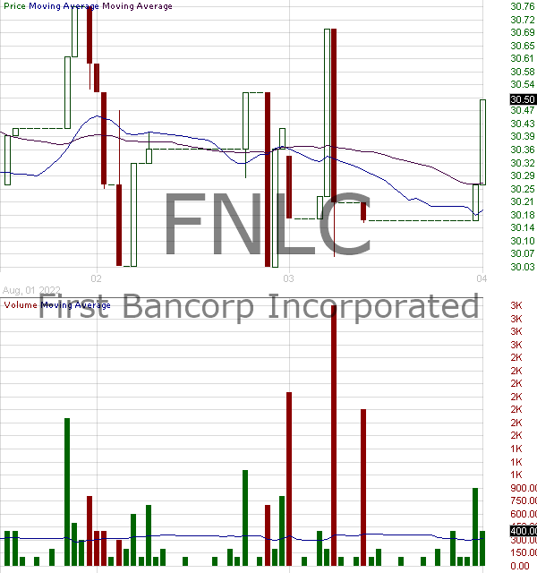 FNLC - First Bancorp Inc (ME) 15 minute intraday candlestick chart with less than 1 minute delay