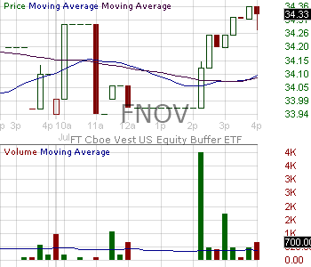 FNOV - FT Cboe Vest U.S. Equity Buffer ETF - November 15 minute intraday candlestick chart with less than 1 minute delay
