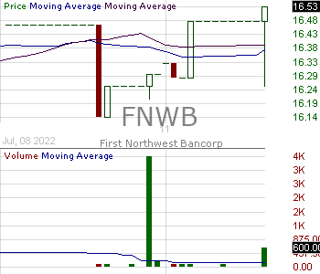 FNWB - First Northwest Bancorp 15 minute intraday candlestick chart with less than 1 minute delay