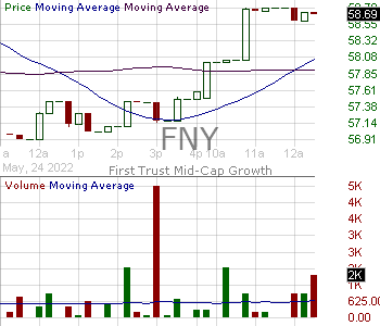 FNY - First Trust Mid Cap Growth AlphaDEX Fund 15 minute intraday candlestick chart with less than 1 minute delay
