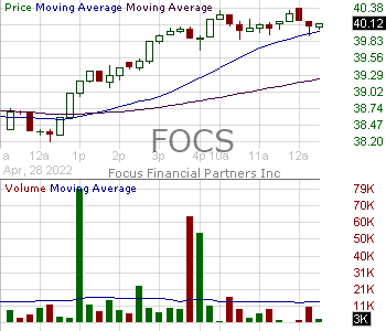 FOCS - Focus Financial Partners Inc. 15 minute intraday candlestick chart with less than 1 minute delay