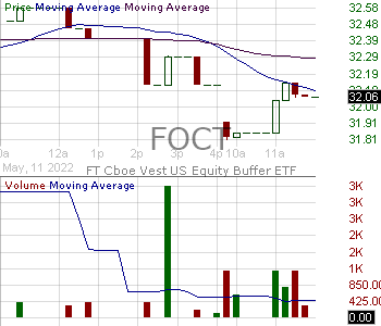FOCT - FT Cboe Vest U.S. Equity Buffer ETF - October 15 minute intraday candlestick chart with less than 1 minute delay