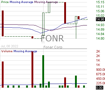 FONR - Fonar Corporation 15 minute intraday candlestick chart with less than 1 minute delay