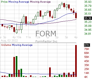 FORM - FormFactor Inc. 15 minute intraday candlestick chart with less than 1 minute delay
