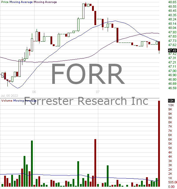 FORR - Forrester Research Inc. 15 minute intraday candlestick chart with less than 1 minute delay