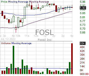 FOSL - Fossil Group Inc. 15 minute intraday candlestick chart with less than 1 minute delay
