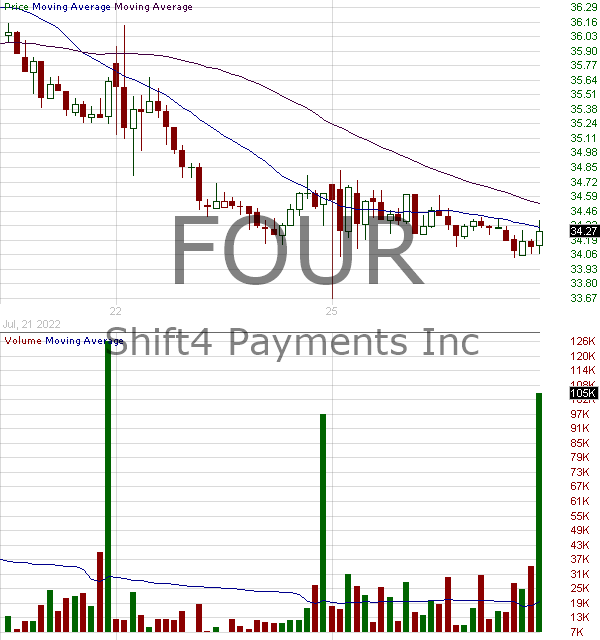 FOUR - Shift4 Payments Inc. Class A 15 minute intraday candlestick chart with less than 1 minute delay