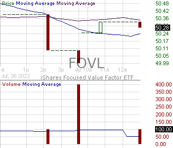 FOVL - iShares Focused Value Factor ETF 15 minute intraday candlestick chart with less than 1 minute delay