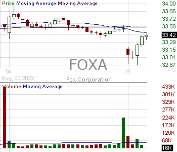 FOXA - Fox Corporation 15 minute intraday candlestick chart with less than 1 minute delay
