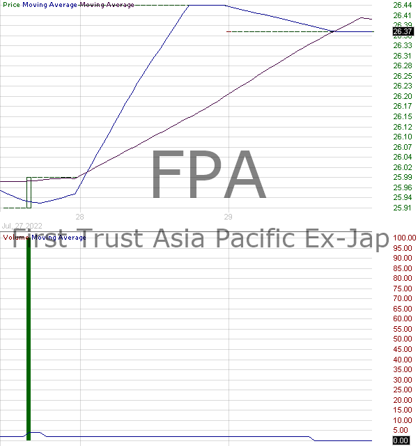 FPA - First Trust Asia Pacific Ex-Japan AlphaDEX Fund 15 minute intraday candlestick chart with less than 1 minute delay