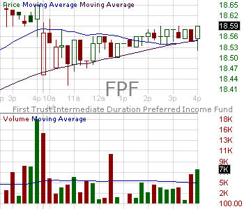 FPF - First Trust Intermediate Duration Preferred Income Fund 15 minute intraday candlestick chart with less than 1 minute delay