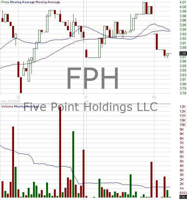 FPH - Five Point Holdings LLC Class A Common Shares 15 minute intraday candlestick chart with less than 1 minute delay
