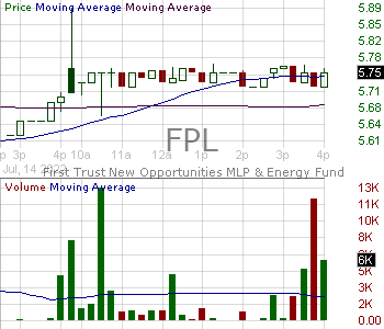 FPL - First Trust New Opportunities MLP Energy Fund 15 minute intraday candlestick chart with less than 1 minute delay