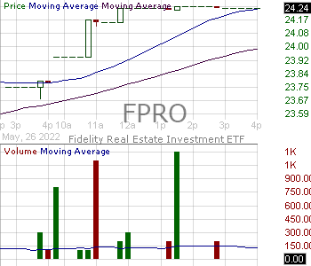 FPRO - Fidelity Real Estate Investment ETF 15 minute intraday candlestick chart with less than 1 minute delay
