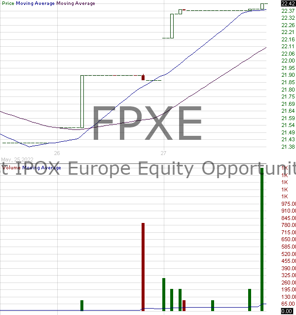 FPXE - First Trust IPOX Europe Equity Opportunities ETF 15 minute intraday candlestick chart with less than 1 minute delay