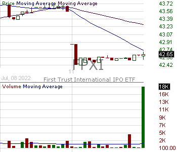 FPXI - First Trust International Equity Opportunities ETF 15 minute intraday candlestick chart with less than 1 minute delay