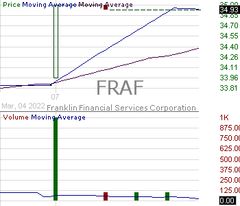 FRAF - Franklin Financial Services Corporation 15 minute intraday candlestick chart with less than 1 minute delay