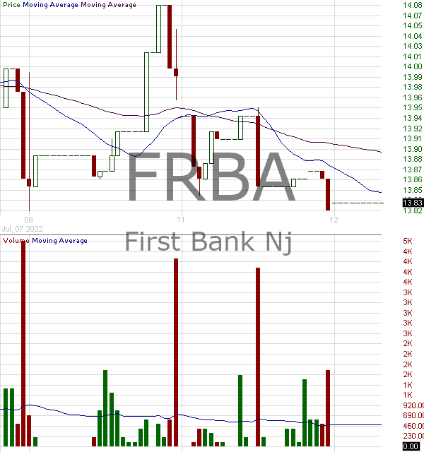 FRBA - First Bank 15 minute intraday candlestick chart with less than 1 minute delay