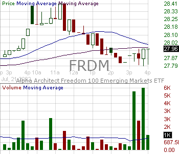 FRDM - Freedom 100 Emerging Markets ETF 15 minute intraday candlestick chart with less than 1 minute delay