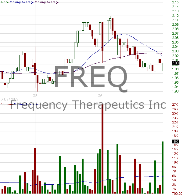 FREQ - Frequency Therapeutics Inc. 15 minute intraday candlestick chart with less than 1 minute delay