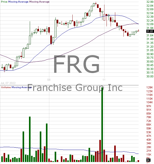 FRG - Franchise Group Inc. 15 minute intraday candlestick chart with less than 1 minute delay