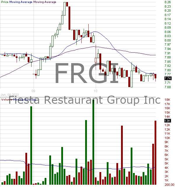 FRGI - Fiesta Restaurant Group Inc. 15 minute intraday candlestick chart with less than 1 minute delay