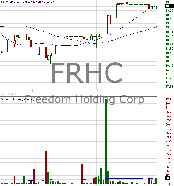 FRHC - Freedom Holding Corp. 15 minute intraday candlestick chart with less than 1 minute delay
