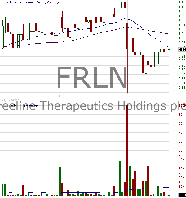 FRLN - Freeline Therapeutics Holdings plc - ADSs 15 minute intraday candlestick chart with less than 1 minute delay