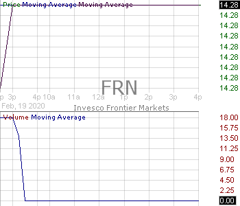 FRN - Invesco Frontier Markets ETF 15 minute intraday candlestick chart with less than 1 minute delay