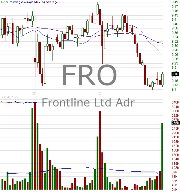 FRO - Frontline Ltd. Ordinary Shares 15 minute intraday candlestick chart with less than 1 minute delay