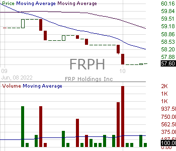 FRPH - FRP Holdings Inc. 15 minute intraday candlestick chart with less than 1 minute delay