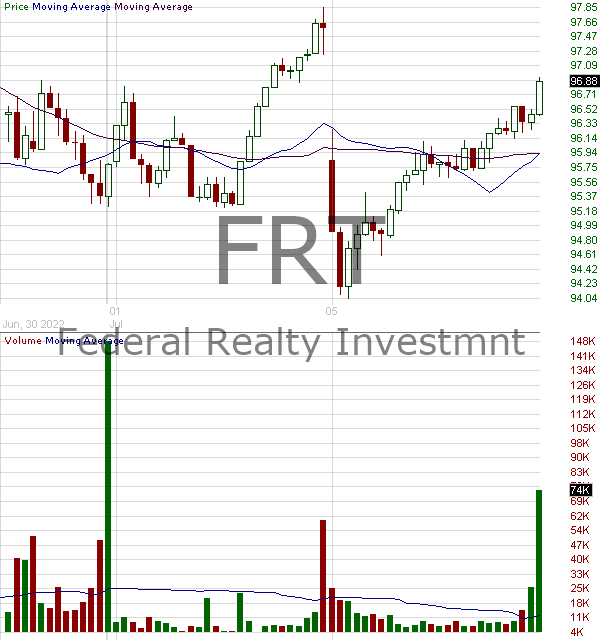 FRT - Federal Realty Investment Trust 15 minute intraday candlestick chart with less than 1 minute delay