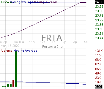 FRTA - Forterra Inc. 15 minute intraday candlestick chart with less than 1 minute delay