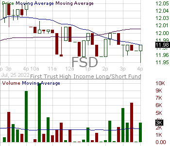 FSD - First Trust High Income Long Short Fund 15 minute intraday candlestick chart with less than 1 minute delay