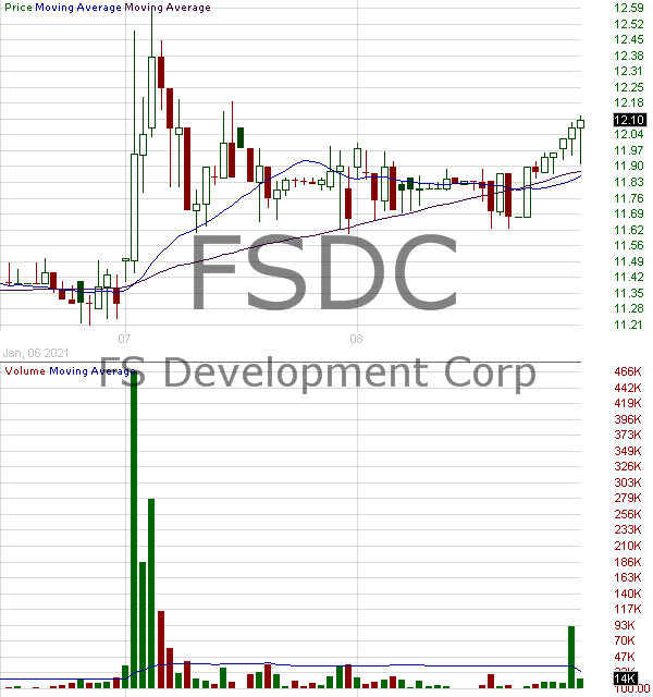 FSDC - FS Development Corp. 15 minute intraday candlestick chart with less than 1 minute delay