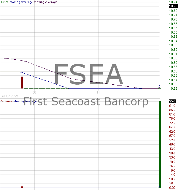 FSEA - First Seacoast Bancorp 15 minute intraday candlestick chart with less than 1 minute delay