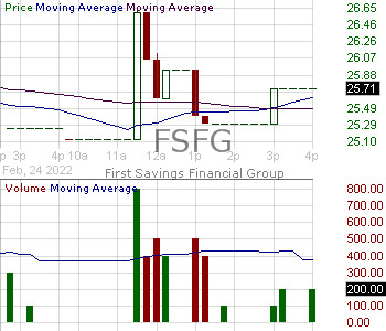 FSFG - First Savings Financial Group Inc. 15 minute intraday candlestick chart with less than 1 minute delay