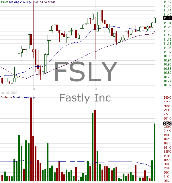 FSLY - Fastly Inc. Class A 15 minute intraday candlestick chart with less than 1 minute delay