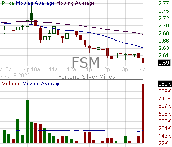 FSM - Fortuna Silver Mines Inc Ordinary Shares (Canada) 15 minute intraday candlestick chart with less than 1 minute delay