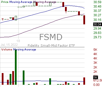 FSMD - Fidelity Small-Mid Multifactor ETF 15 minute intraday candlestick chart with less than 1 minute delay