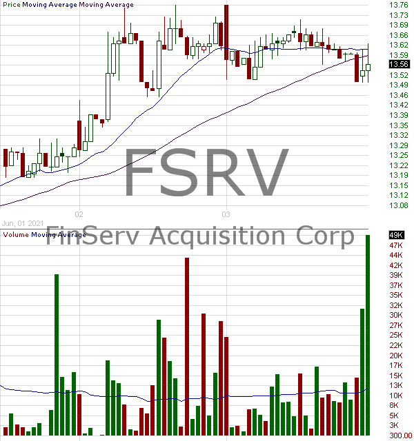 FSRV - FinServ Acquisition Corp. 15 minute intraday candlestick chart with less than 1 minute delay
