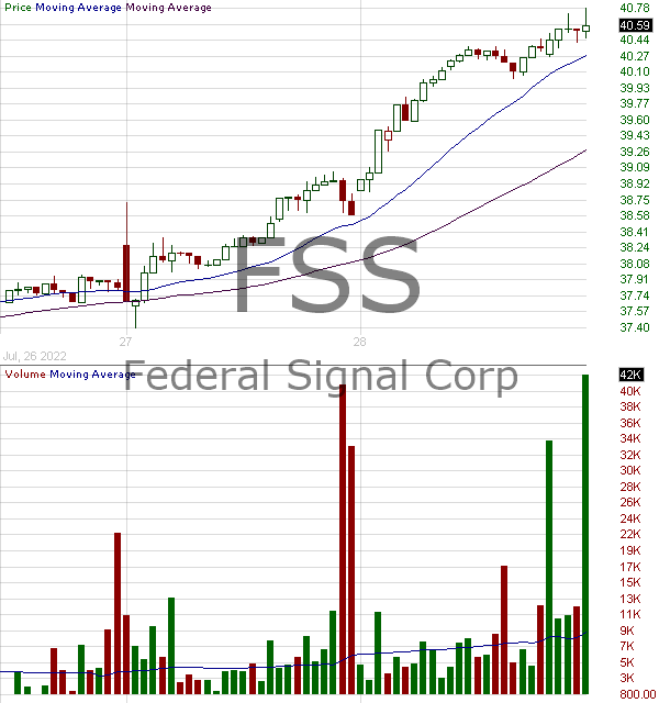 FSS - Federal Signal Corporation 15 minute intraday candlestick chart with less than 1 minute delay