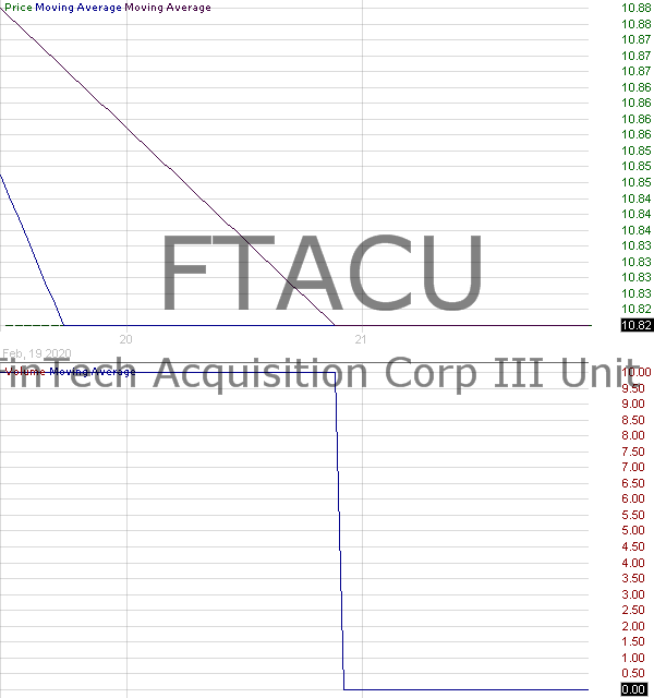 FTACU - FinTech Acquisition Corp. III - Unit 15 minute intraday candlestick chart with less than 1 minute delay