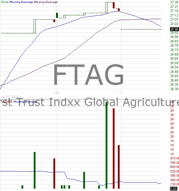 FTAG - First Trust Indxx Global Agriculture ETF 15 minute intraday candlestick chart with less than 1 minute delay