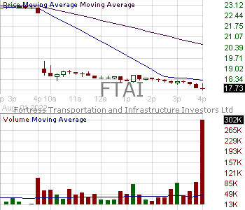 FTAI - Fortress Transportation and Infrastructure Investors LLC Common Shares 15 minute intraday candlestick chart with less than 1 minute delay