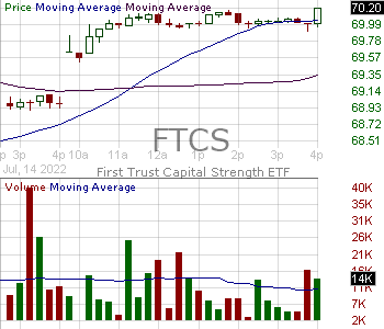 FTCS - First Trust Capital Strength ETF 15 minute intraday candlestick chart with less than 1 minute delay
